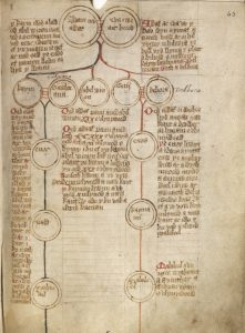 A medieval genealogy tracing lineage back to Adam and Eve. Image courtesy of National Library of Wales.